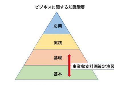 Vol98  セミナーで扱う領域とは。