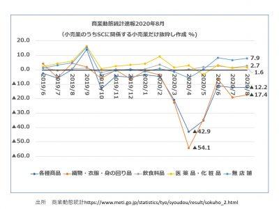 Vol.470 「商業動態統計2020年8月の分析」