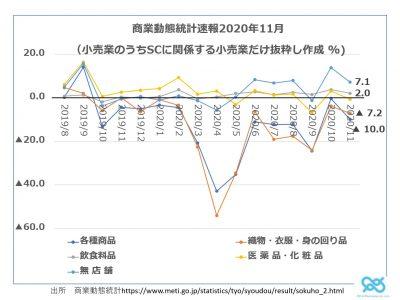 Vol.473 「商業動態統計2020年11月とモビリティレポート」