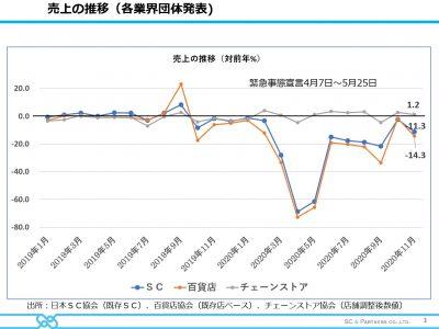 Vol.471 「業態別売上の推移(2020年11月実績)」