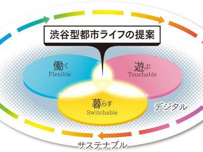 "Vol.608 「東急グループの渋谷まちづくり戦略 ""Greater SHIBUYA2.0"" 」"